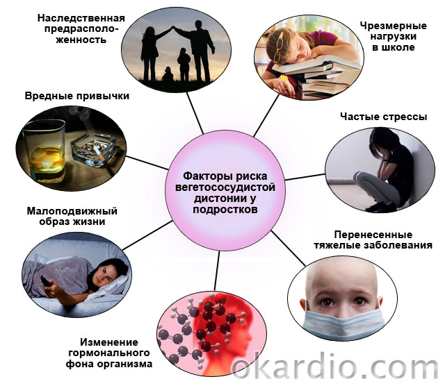 ВСД у подростков: симптомы, диагностика, лечение и прогноз