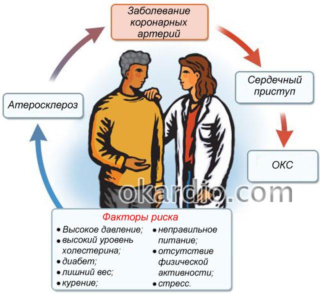 факторы риска ОКС