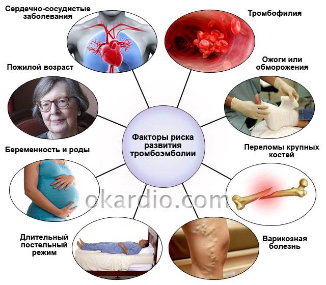 факторы риска развития тромбоэмболии