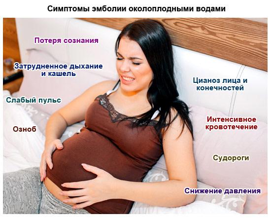 симптомы эмболии околоплодными водами