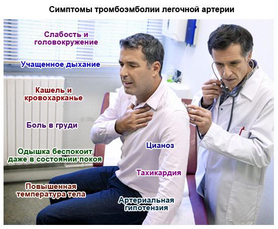 симптомы тромбоэмболии легочной артерии