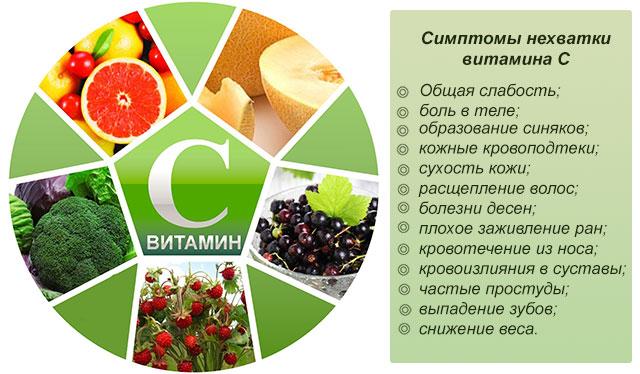 симптомы нехватки витамина С