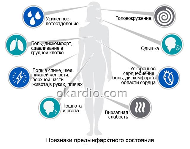 Предынфарктное состояние: симптомы и первые признаки у женщин и мужчин
