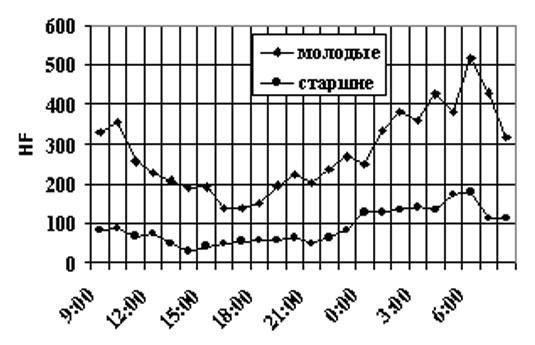 график циркадного изменения HF компонента у разных возрастных групп