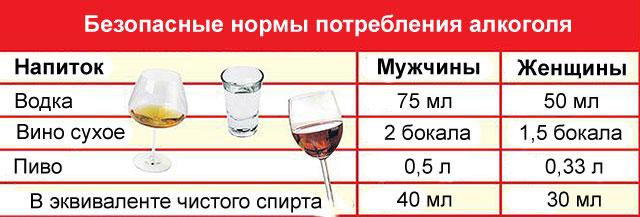 безопасные нормы потребления алкоголя