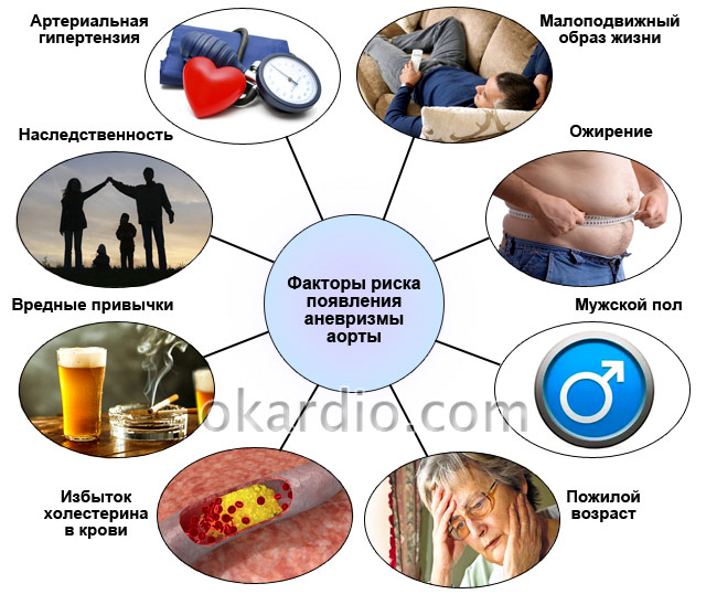 факторы риска появления аневризмы аорты