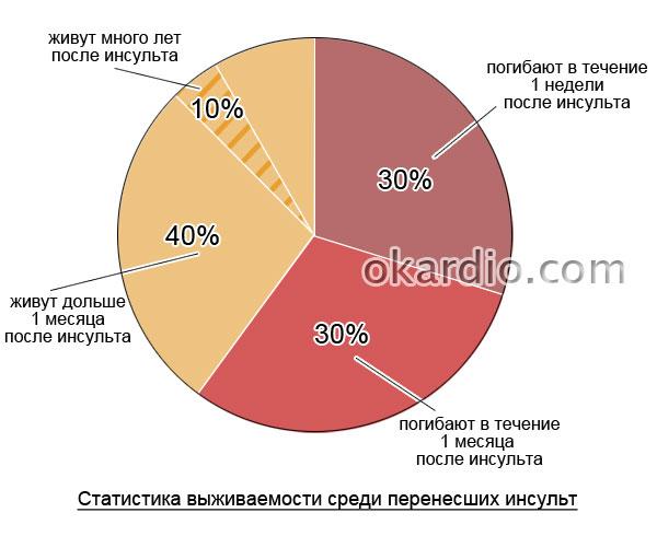 диаграмма выживаемости после инсульта
