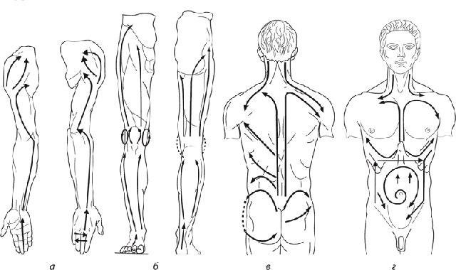 направления движений при классическом массаже