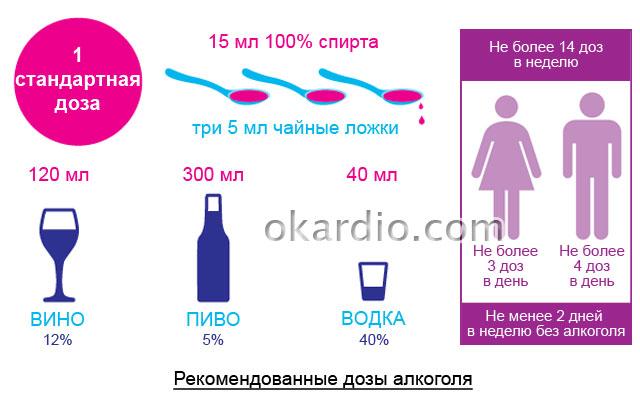 рекомендованные дозы употребления алкоголя