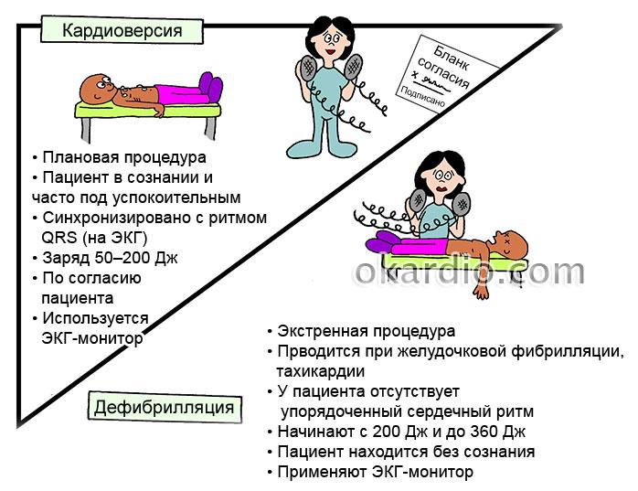 дефибрилляция и кардиоверсия