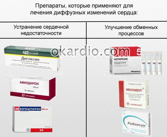 препараты при диффузных изменениях сердца