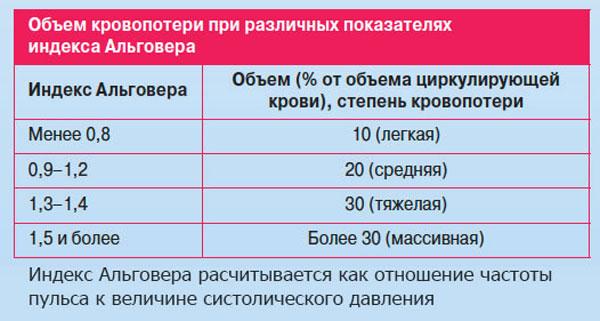 индекс Альговера