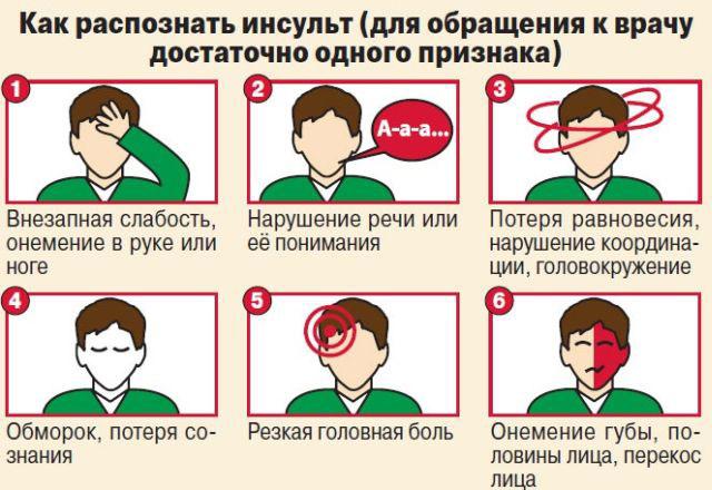 первые признаки инсульта