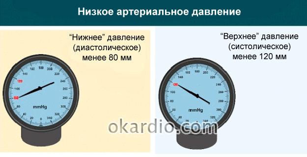 низкое давление в сосудах при ВСД по гипотоническоум типу