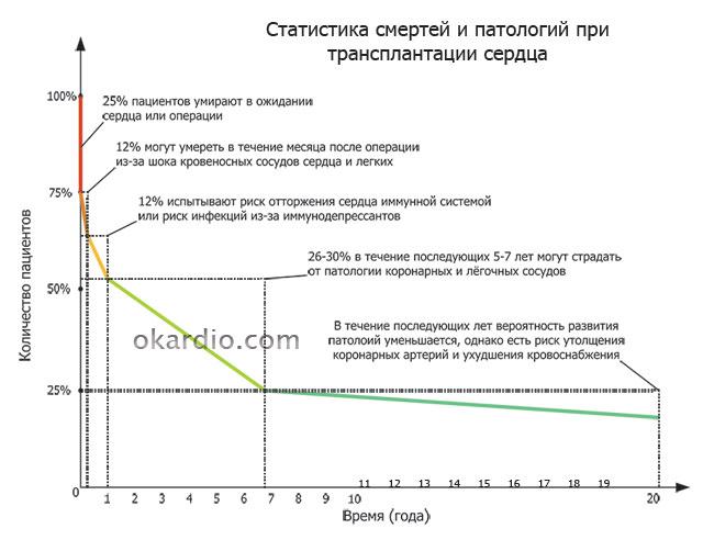 статистика смертей и патологий при трансплантации сердца