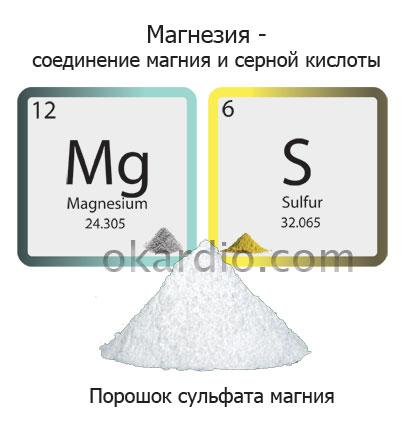 что такое магнезия