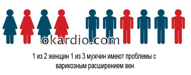 статистика заболеваемости варикозом