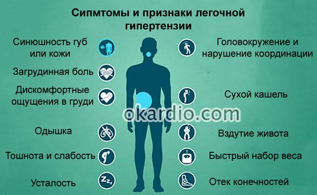 симптомы легочной гипертензии