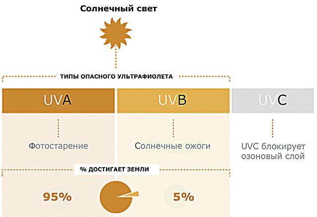 характеристика спектра солнечных лучей