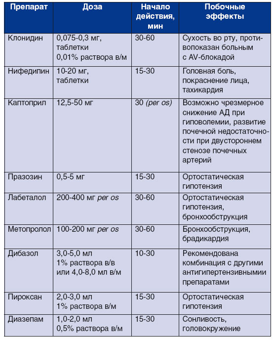 препараты для лечения неосложненного гипертонического криза