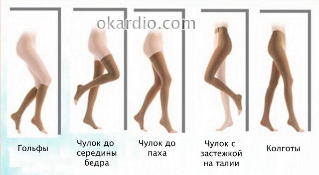 типы компрессионного трикотажа для ног