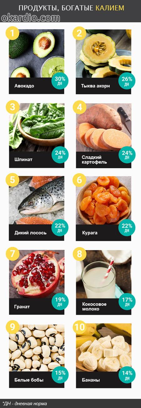 продукты, богатые калием