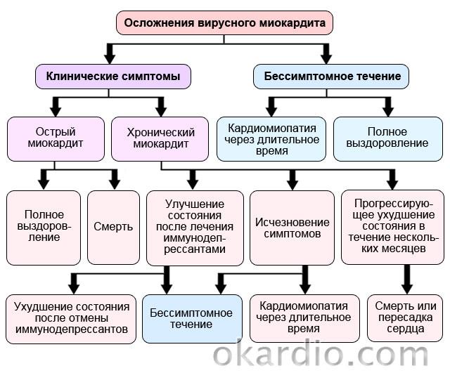 осложнения вирусного миокардита