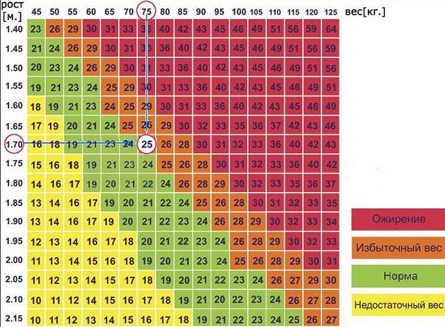 таблица индекса массы тела