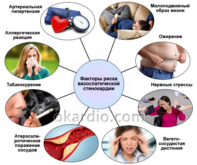 факторы риска вазоспатической стенокардии