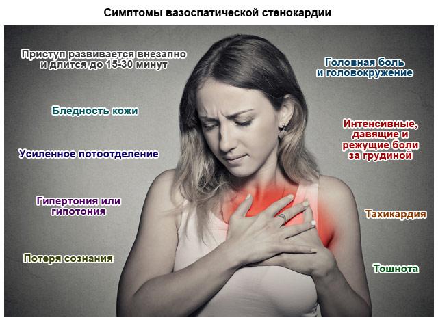 симптомы вазоспатической стенокардии