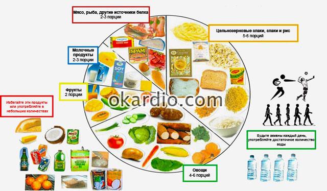 общие принципы здорового питания