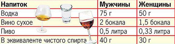 безопасные нормы приема алкоголя в день