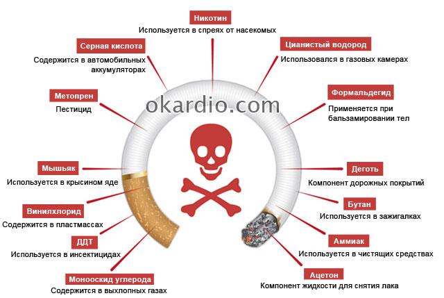 компоненты сигарет
