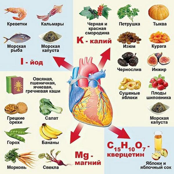 полезные продукты для здоровья сердца