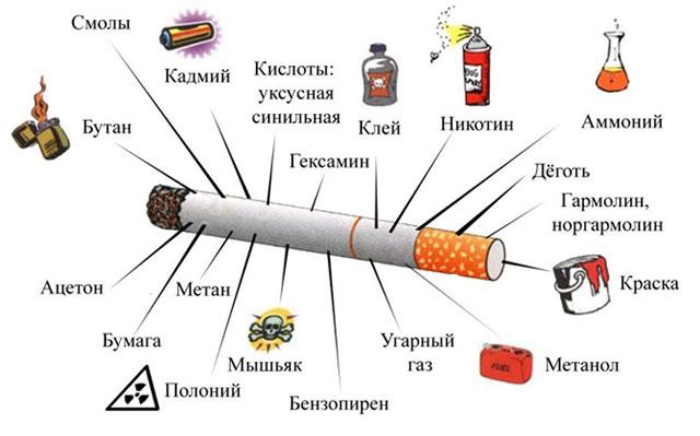 содержание вредных веществ в сигарете