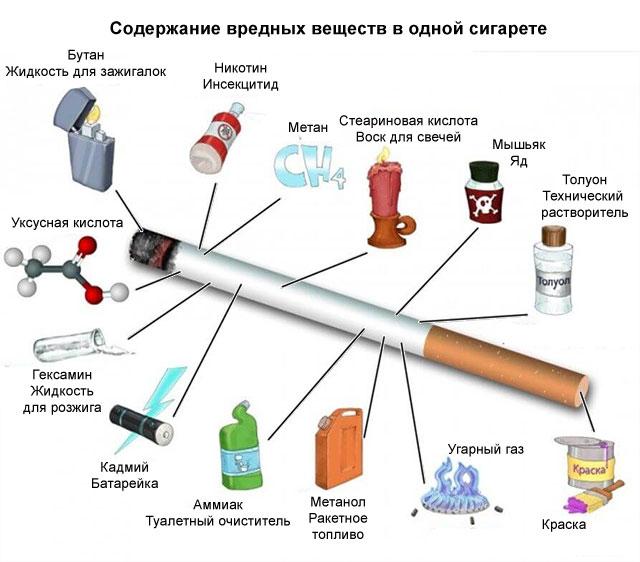 содержание вредных веществ в одной сигарете