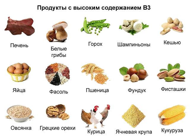 продукты с содержанием никотиновой кислоты