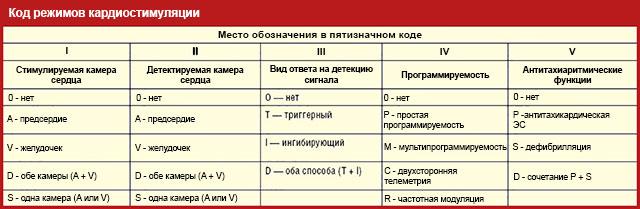 коды режимов кардиостимуляции